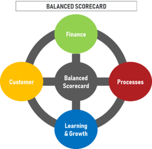 Balanced scorecard model views the organization from four perspectives: Financial or Stewardship, Customer & Stakeholder, Internal Process Organizational Capacity or Learning and Growth