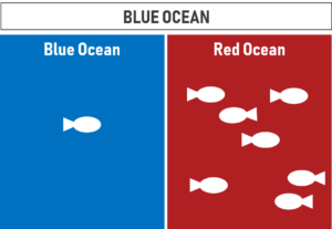 Graphic depicting Blue Ocean Strategy
