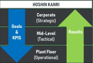 Graphic depicting Hoshin Kanri planning model