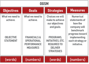 OGSM Defined including meaning of Objective, Goals, Strategies and Measures