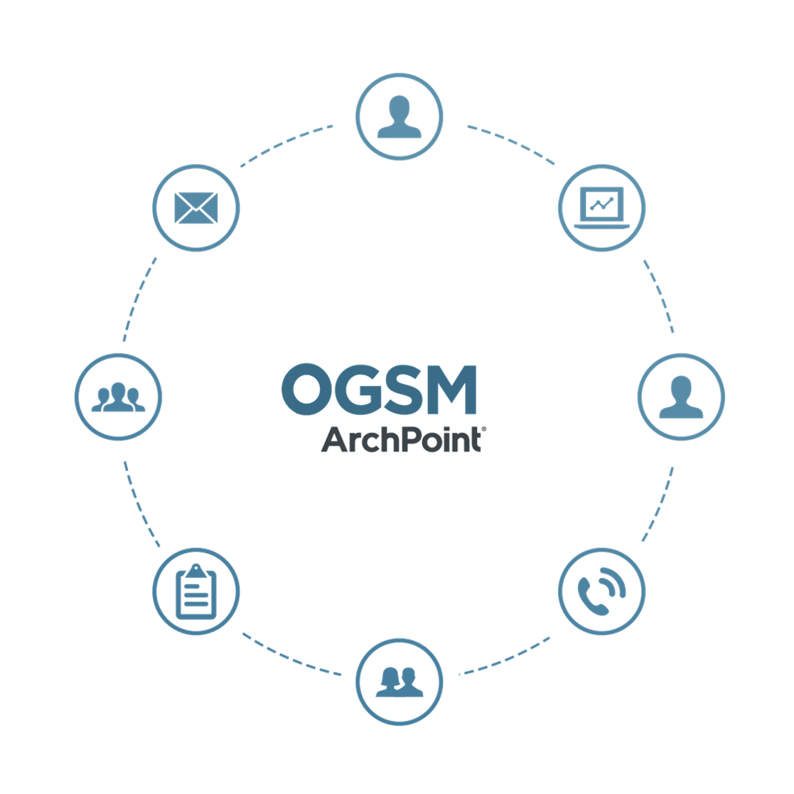 diagram of ArchPoint's OGSM simplified process